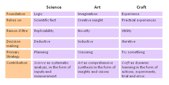 art_craft_science